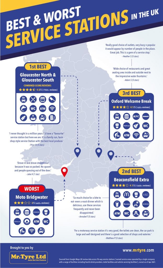 Top 3 and worst service stations plotted on UK map
